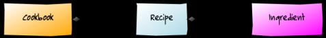Basic domain model for a recipe catalogue.
