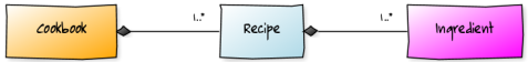 Basic domain model for a recipe catalogue.